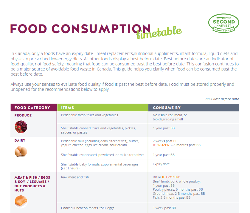 Food Consumption Table