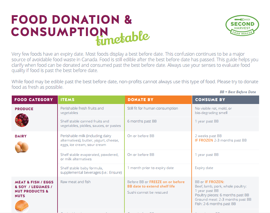 Food Donation & Consumption Guide