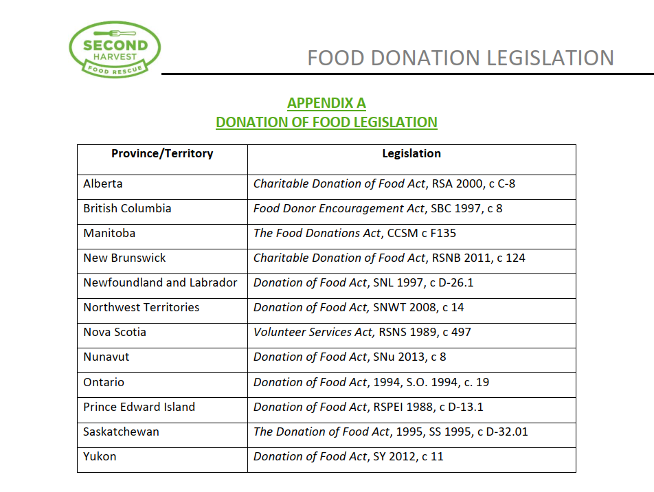Donation for Food Legislation