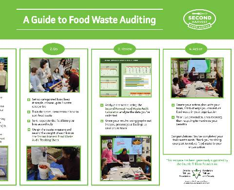 A Guide to Food Waste Auditing